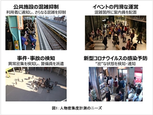 東芝、1秒間に3台のカメラ画像を処理するAIを開発 人の混雑状況検知などに活用