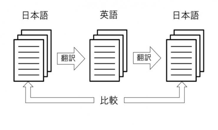 話題の「DeepL翻訳」を導入したドキュメント翻訳管理サービスが登場