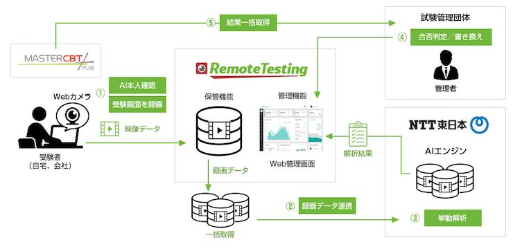AIがオンライン試験のカンニングや替え玉受験など検知、NTT東日本などが開発