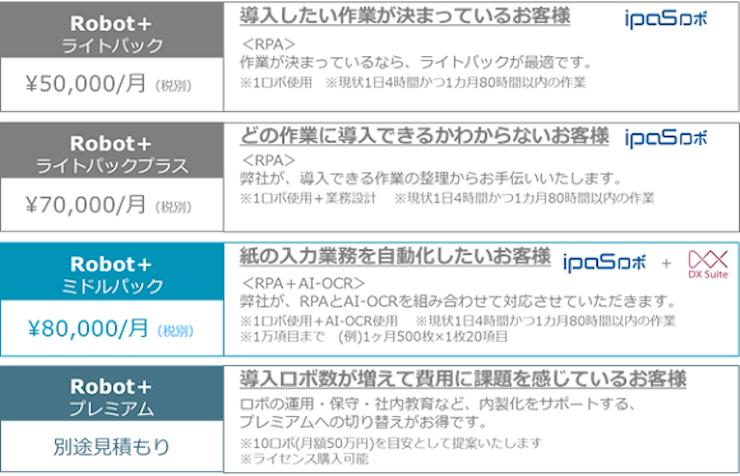 事務業務を自動化できるRPAのサブスク、月5万円から