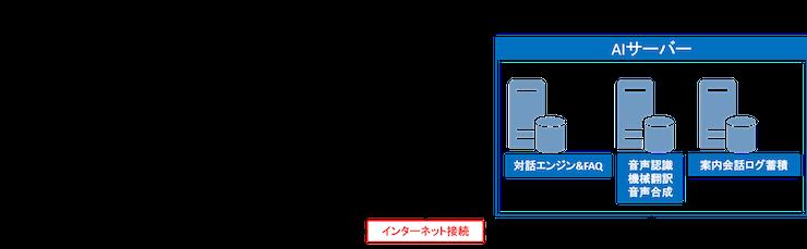 凸版印刷、AIチャットボットと有人遠隔接客の案内サービスを提供 JR山手線に導入