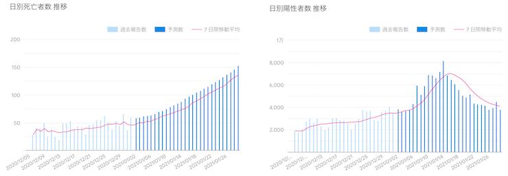 新型コロナ1月末まで陽性者数14万5152人 GoogleのAI予測