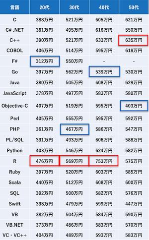 Pythonは20代で403万円、2020年プログラミング言語別の平均年収